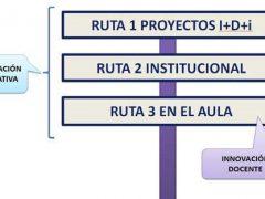 método de innovación educativa