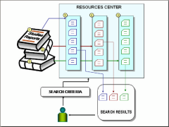 A Knowledge Management System