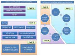 integración de los métodos CBL y CBI