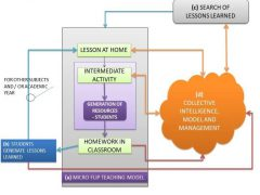 Micro Flip Teaching with Collective Intelligence