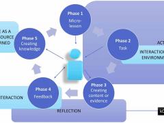 Active Peer-based Flip Teaching